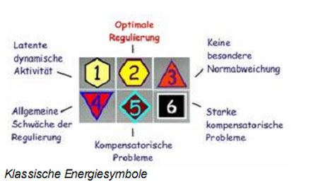 Energiesymbole